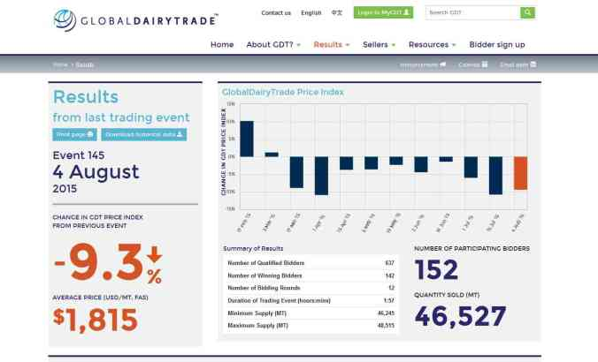 The Global Dairy Trade auction results of 4 August