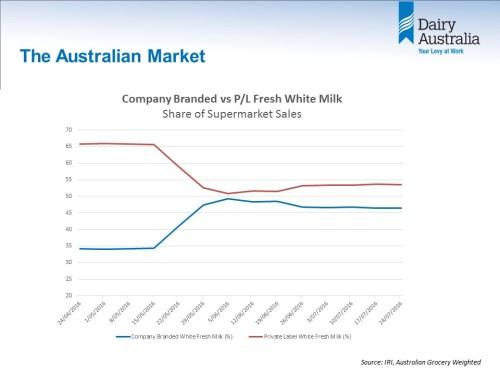 Milk sales 20160825