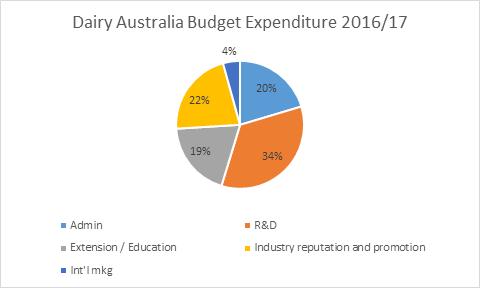 da-funding-sources